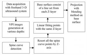 flow diagram of sagittal image generation